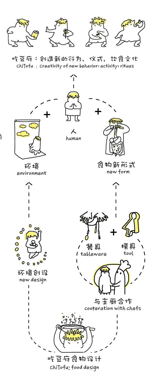 吃豆府-FoodDesign.jpg